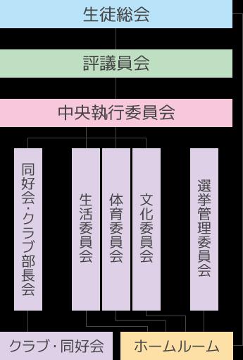 中学生徒会組織図